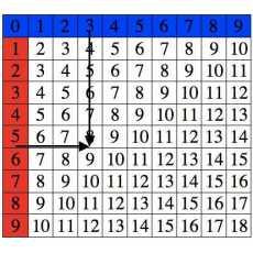 MONTESSORI ADDITION CHARTS – 6 CHARTS